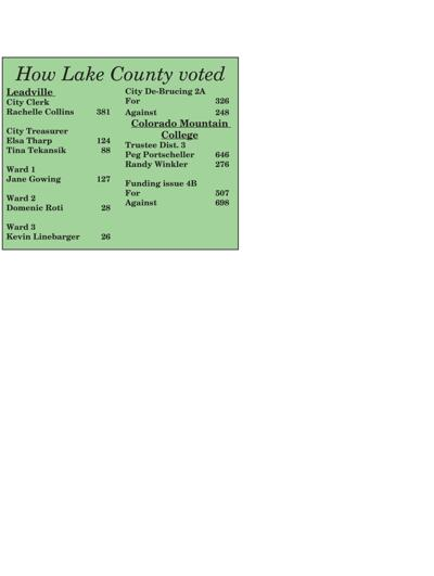 How Lake County voted