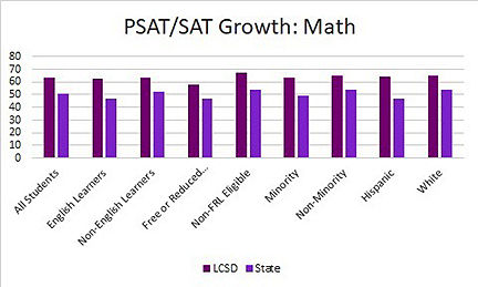 PSAT and SAT math sections