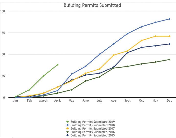 Building permit submittals