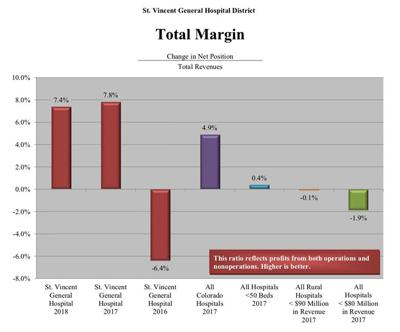 Total margin