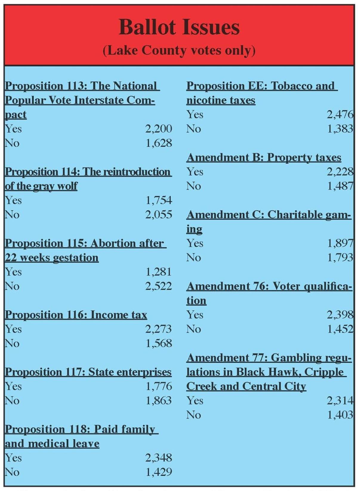 Lake County votes