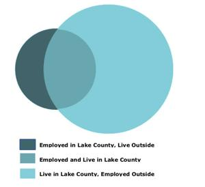 <p>According to the 2015 U.S. Census, approximately 75 percent of Lake County residents commute out of the county for work.</p><p></p>