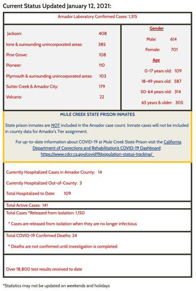 Amador County COVID-19 - January 12, 2021