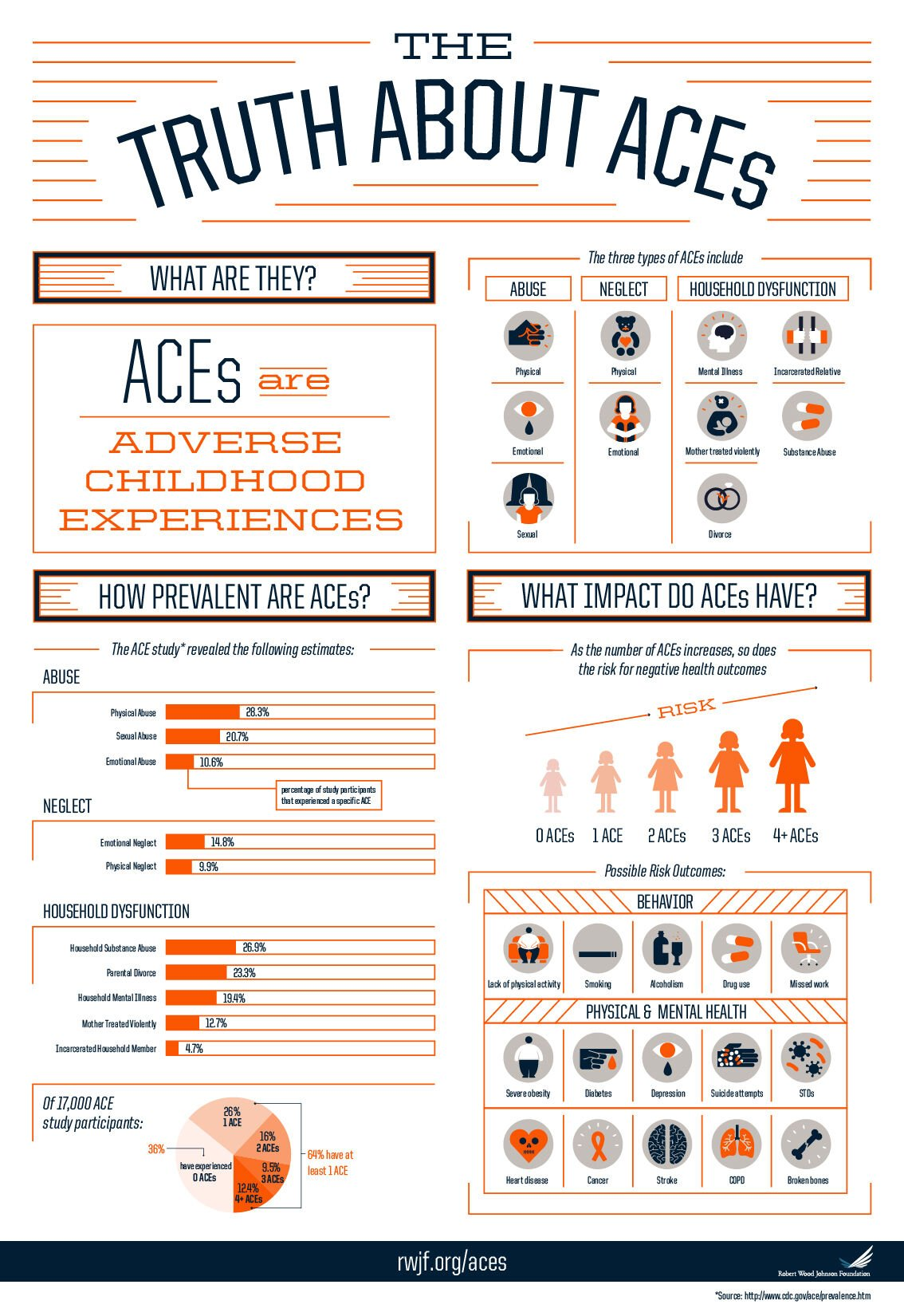 Infographic: The Truth About ACEs