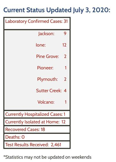 Amador County COVID-19 Stats as of July 3rd