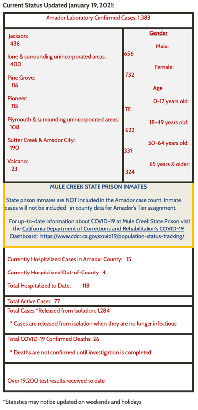 Amador County COVID-19 By the Numbers - January 19, 2021
