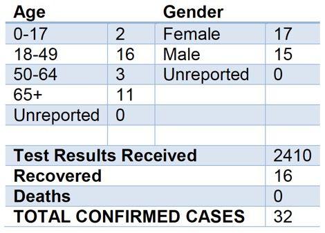 COVID-19 Cases in Calaveras