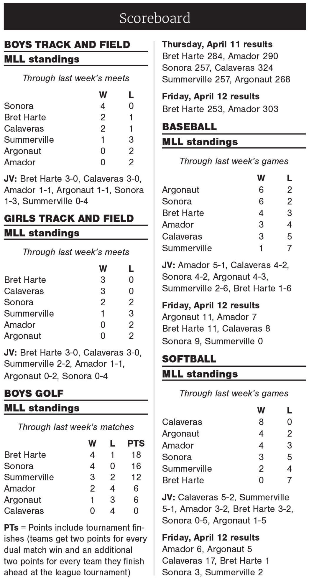 MLL standings (as of April 15, 2019)