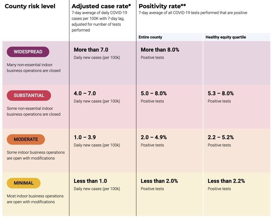 Coiunty Risk Levels
