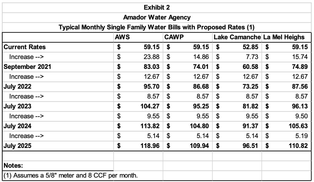 AWA rate hike