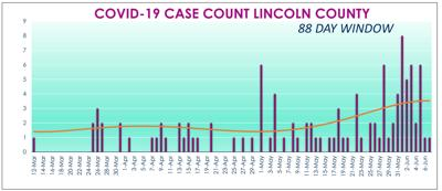 CASES OVER TIME