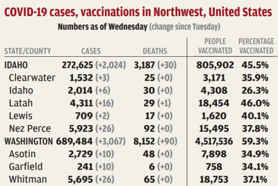 One death added to region's virus toll