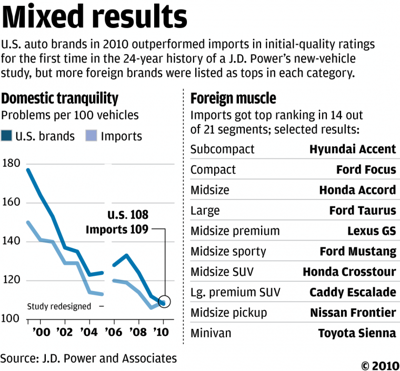 U S  automakers top imports for first time | Business