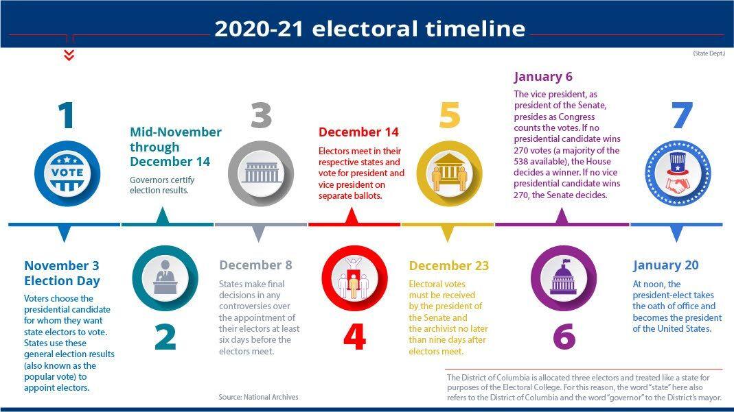 Electoral voting is a U.S. oddity