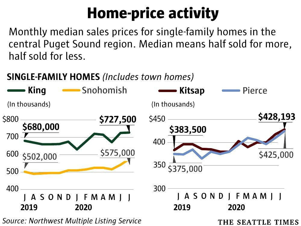 Homes sell like hotcakes in Washington's cutthroat market
