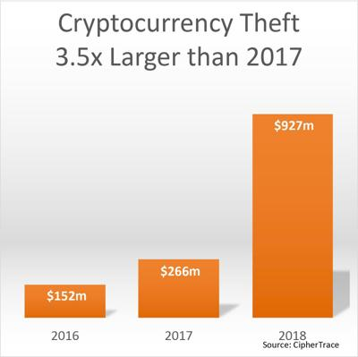 Cryptocurrency that will boom