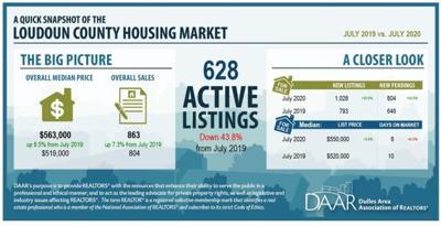 DAAR July 2020 Report