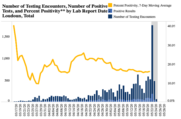 Coronavirus current seven-day positivity rate (PCR Only) as of May 25, 2020