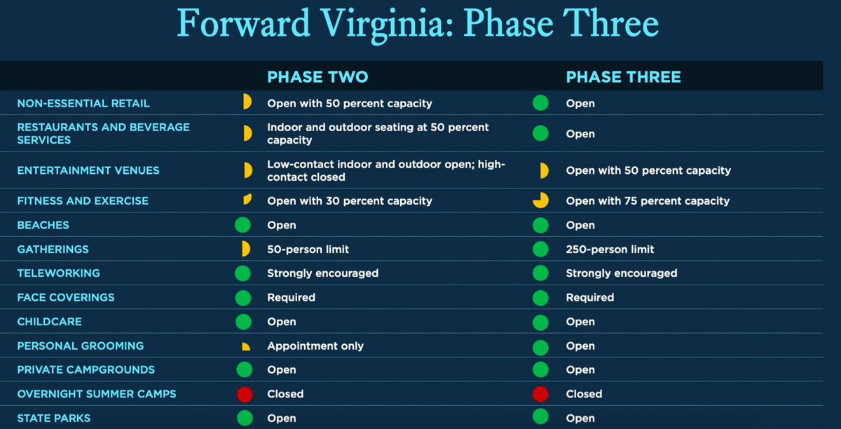Phase Three Guidelines