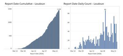 Coronavirus Graphs | May 17