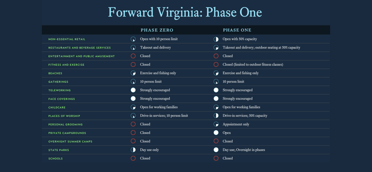 Forward Virginia: Phase One guidelines