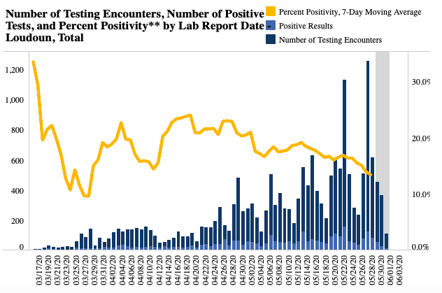 Coronavirus current seven-day positivity rate as of June 1, 2020