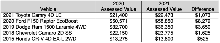 COVID-19 Impact on Vehicle Values for 2021