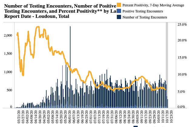 Percent Positivity in Loudoun as of Oct 19
