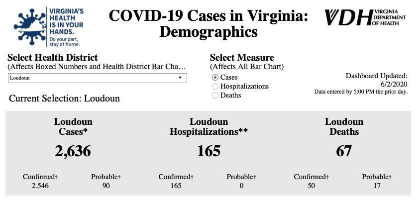 Coronavirus case profile as of June 2, 2020
