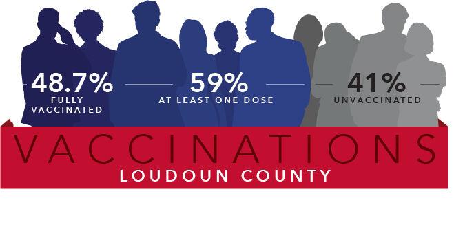 Loudoun County vaccinations