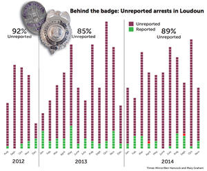 Unseen crime: 85% of arrests, details about investigations go unreported in Loudoun and Leesburg