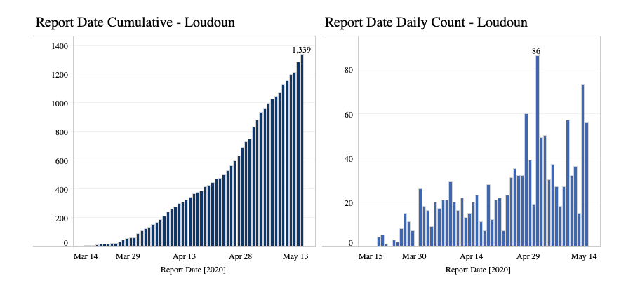 Coronavirus daily count rate as of May 14, 2020