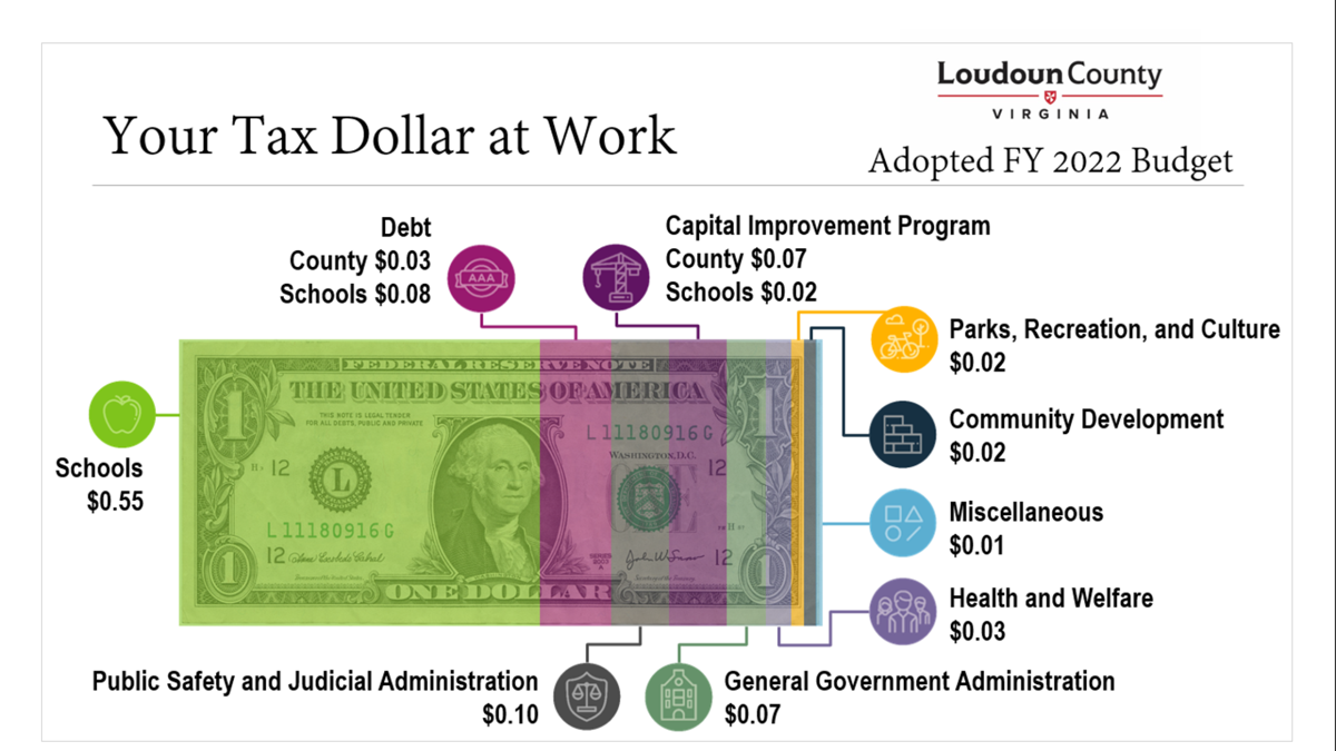 Your Tax Dollar at Work | Adopted FY 2022