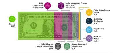 Loudoun County Budget Fiscal 2020