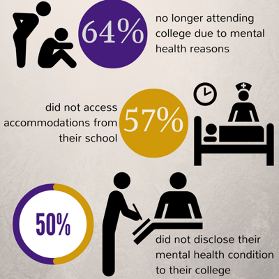 Studies Show Mental Health Often Overlooked On College Campuses