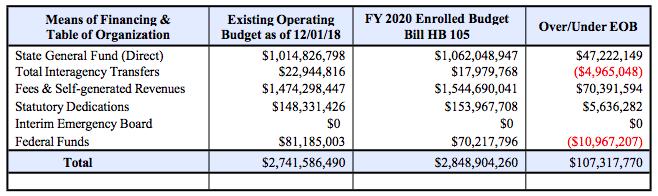 2020 fy budget