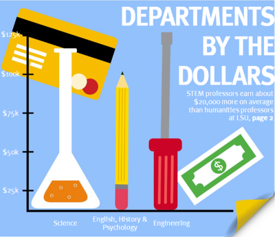 Departments by the dollars