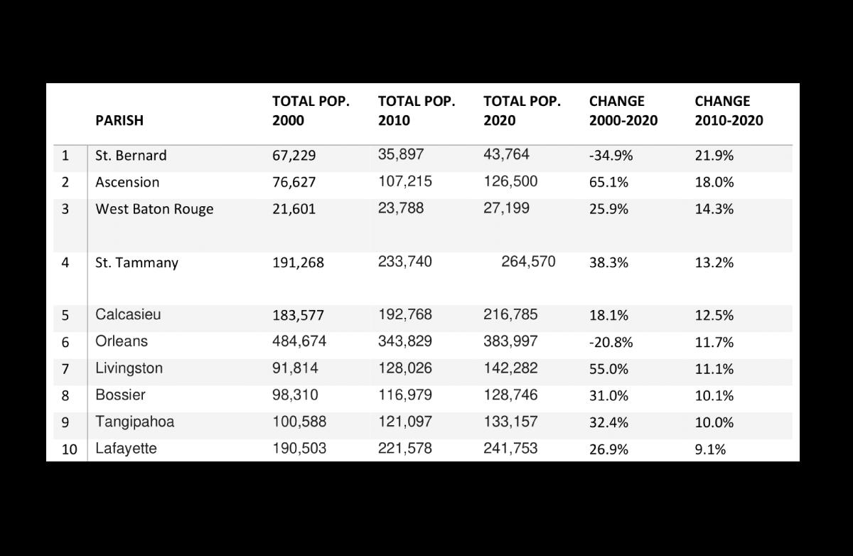 LA Growth Chart (TOP 10)