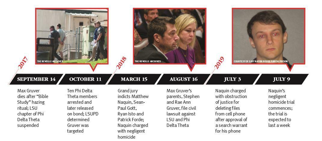 naquin timeline