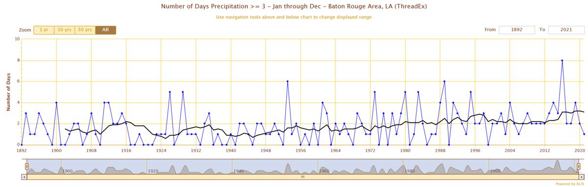 Lake Charles graph 2