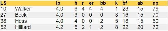 LSU pitching stats