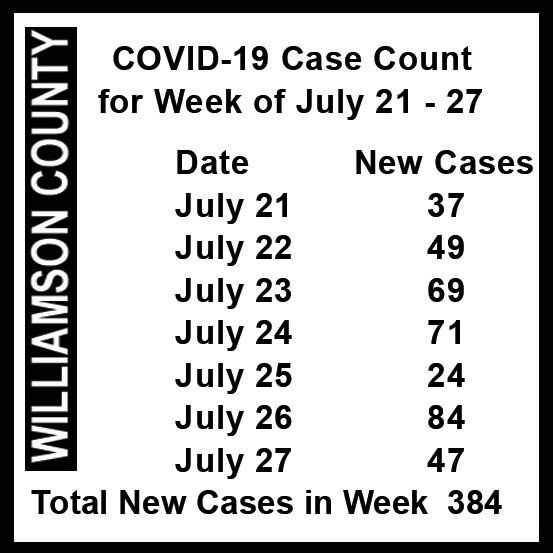 WCS reopening COVID count chart.jpg