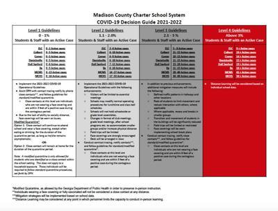 COVID 19 Decision Guide 2021-2022