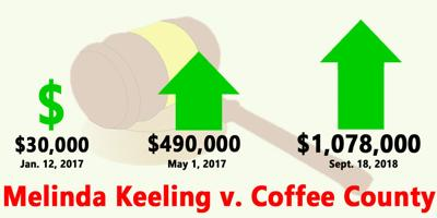 keeling case update