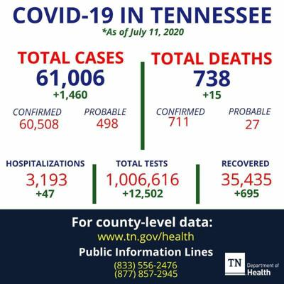 Coffee County COVID-19 cases: 141 total, 40 active