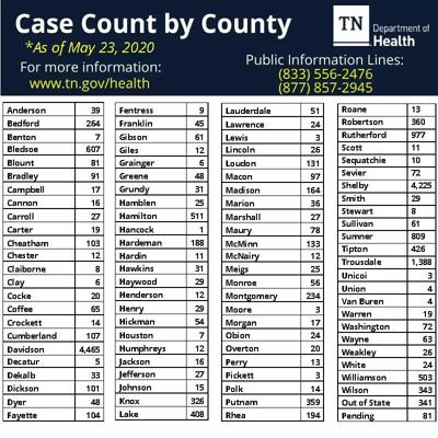 Coffee County has a total of 65 confirmed COVID-19 cases