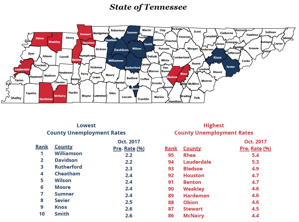 Unemployment in Tennessee remains low