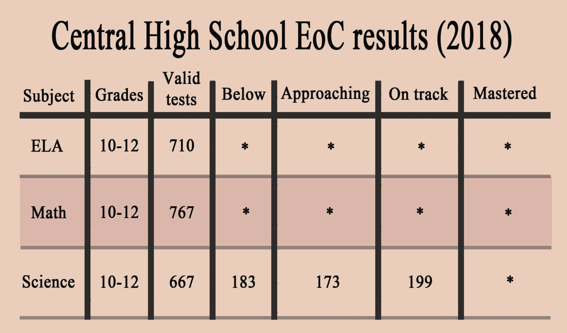 ... Array - county schools u0027 end of course results released education  rh manchestertimes com