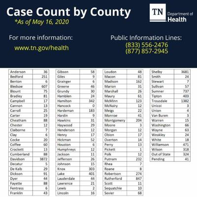 Coffee County has a total of 60 confirmed COVID-19 cases, as of May 16