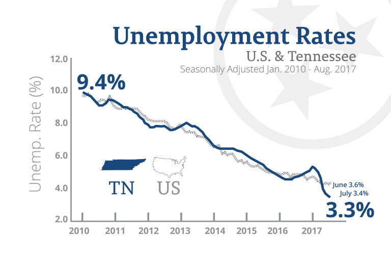 Unemployment rate remains low in Tennessee